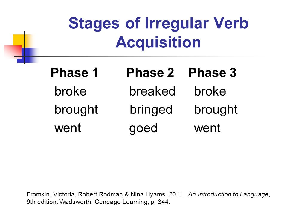 Stages of Irregular Verb Acquisition