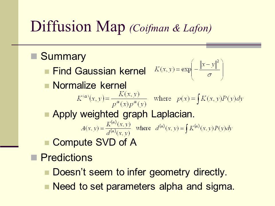 Diffusion Map (Coifman & Lafon)