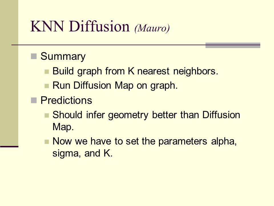 KNN Diffusion (Mauro) Summary Predictions