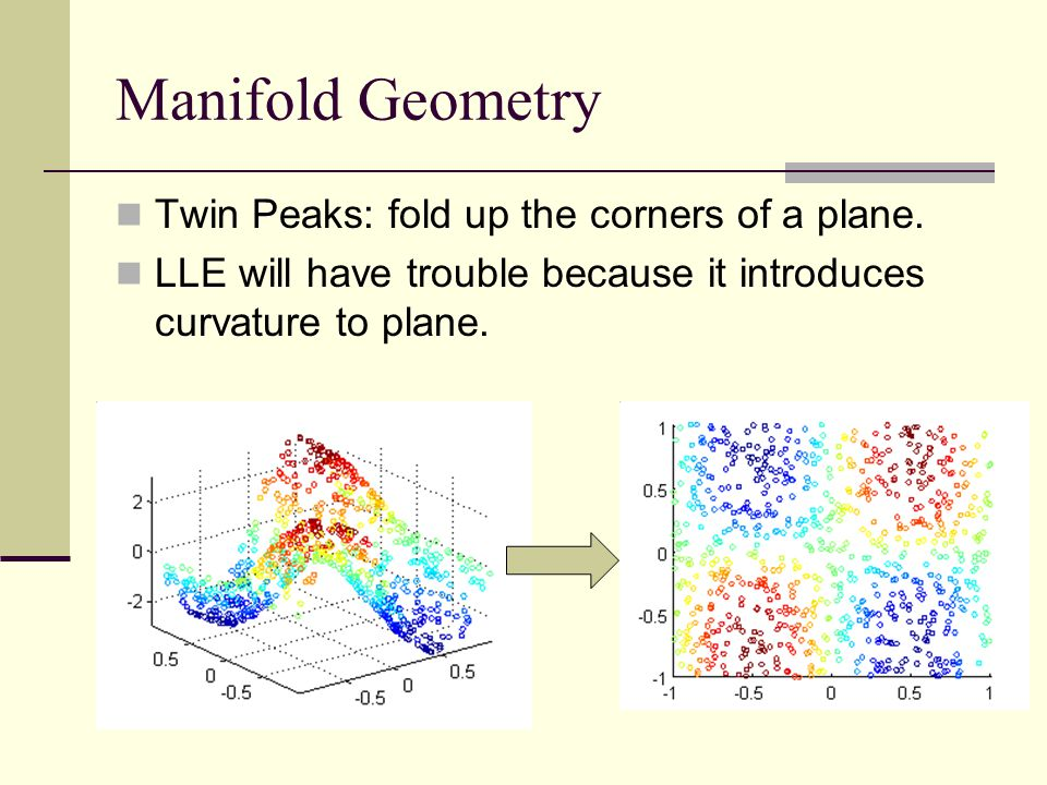 Manifold Geometry Twin Peaks: fold up the corners of a plane.