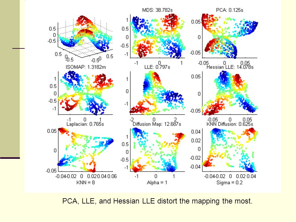 PCA, LLE, and Hessian LLE distort the mapping the most.