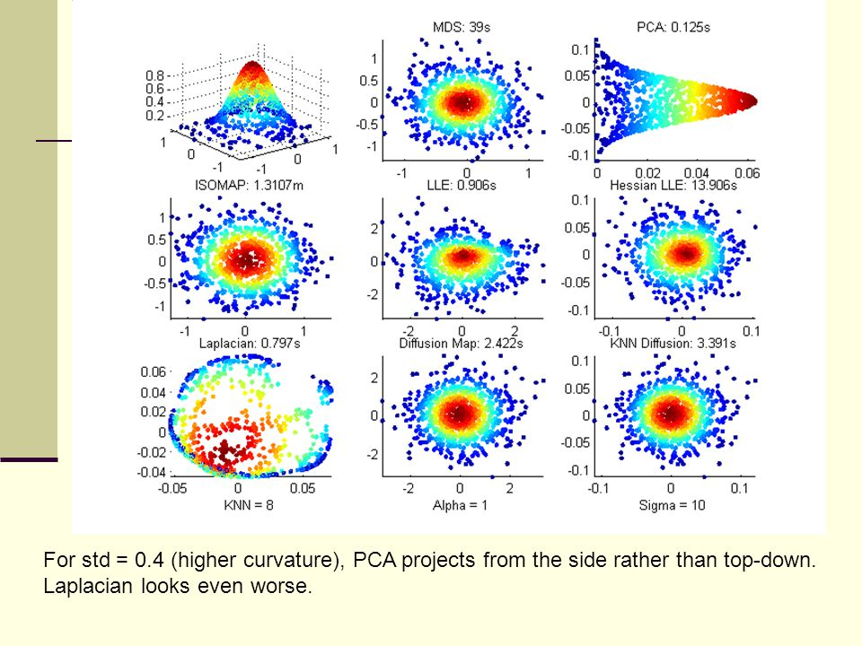 For std = 0.4 (higher curvature), PCA projects from the side rather than top-down.