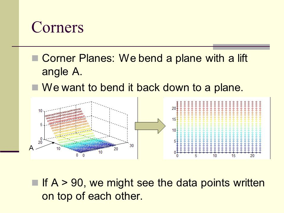 Corners Corner Planes: We bend a plane with a lift angle A.