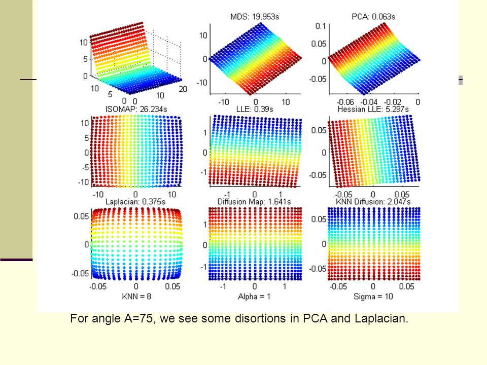 For angle A=75, we see some disortions in PCA and Laplacian.