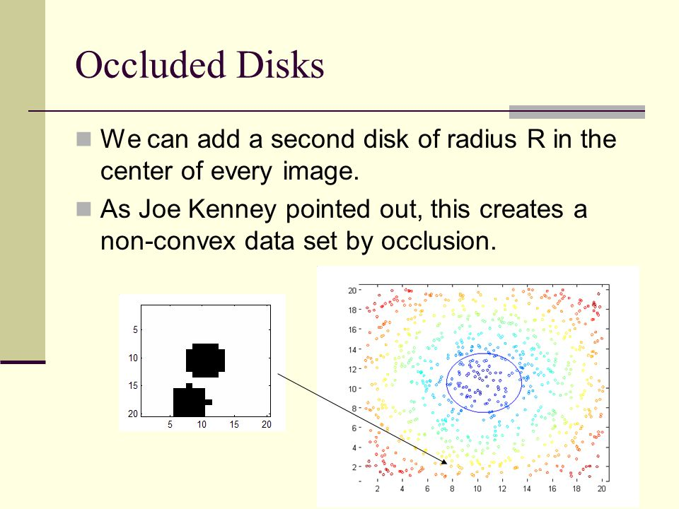 Occluded Disks We can add a second disk of radius R in the center of every image.