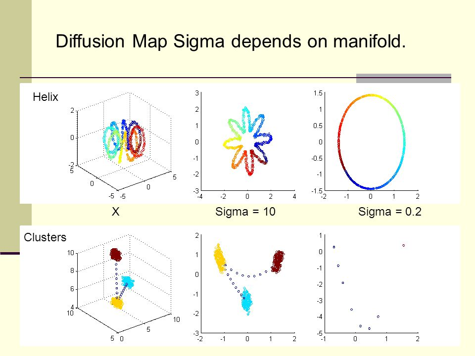 Diffusion Map Sigma depends on manifold.