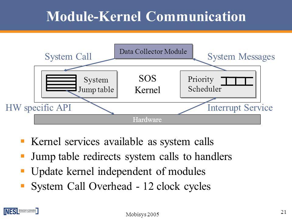 Module-Kernel Communication
