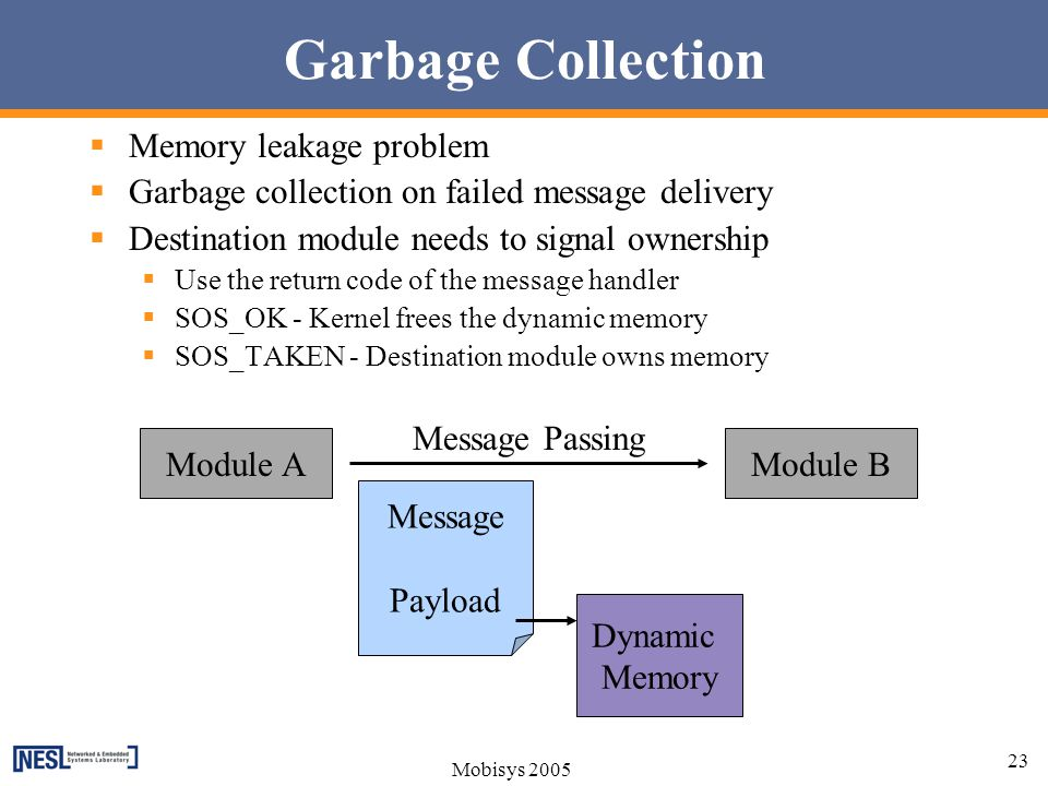 Garbage Collection Memory leakage problem