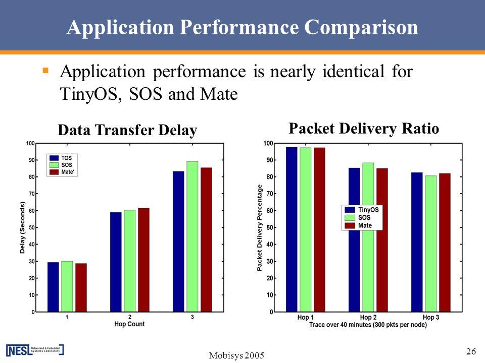 Application Performance Comparison