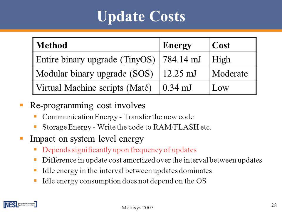 Update Costs Method Energy Cost Entire binary upgrade (TinyOS)