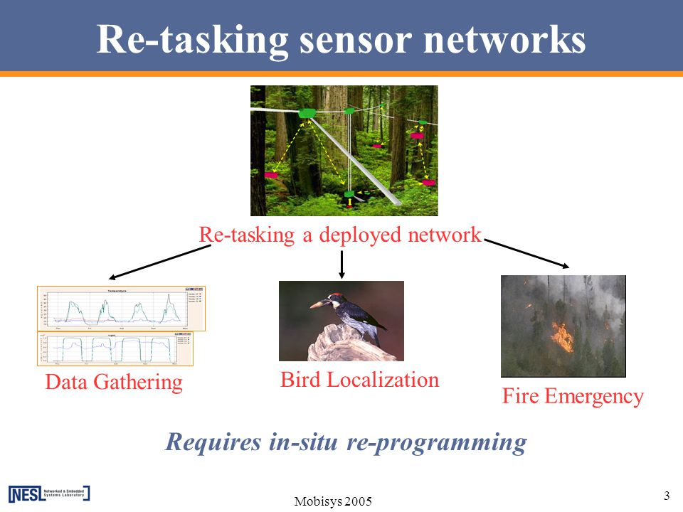 Re-tasking sensor networks