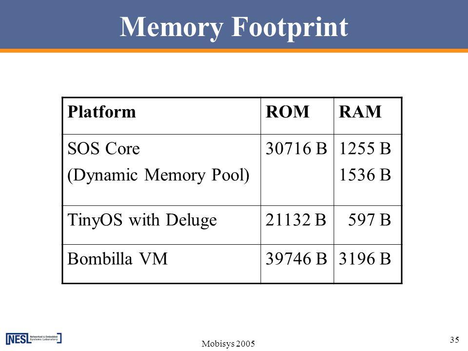 Memory Footprint Platform ROM RAM SOS Core (Dynamic Memory Pool)