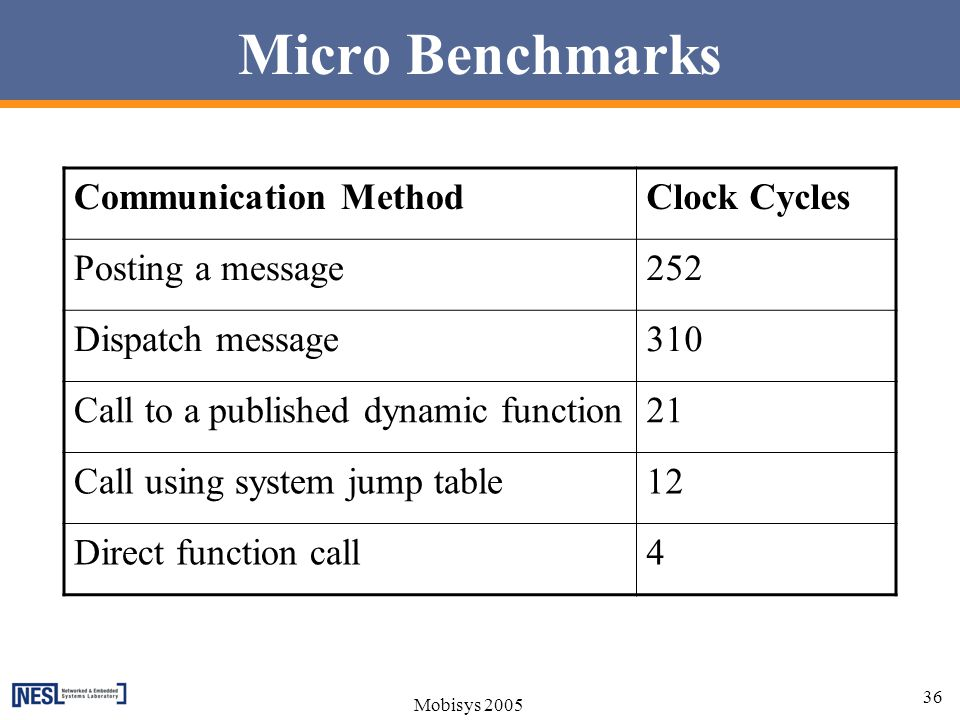 Micro Benchmarks Communication Method Clock Cycles Posting a message