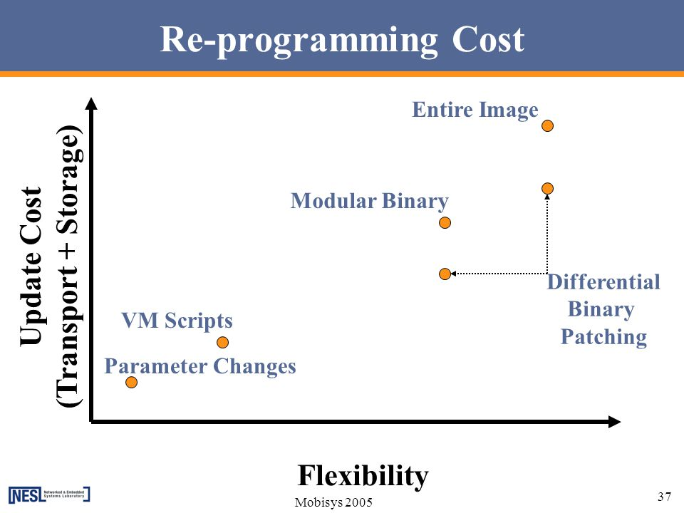 Re-programming Cost (Transport + Storage) Update Cost Flexibility