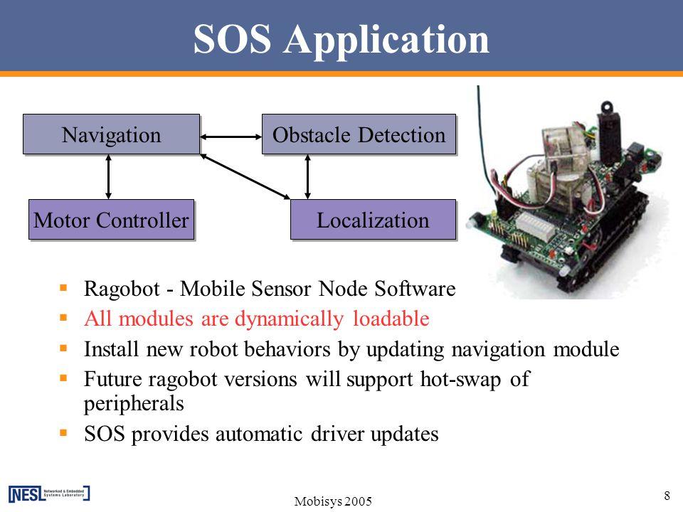 SOS Application Navigation Obstacle Detection Motor Controller