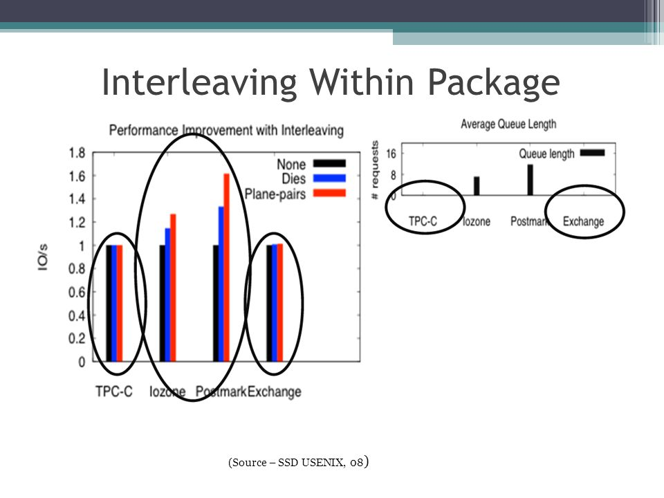 Interleaving Within Package