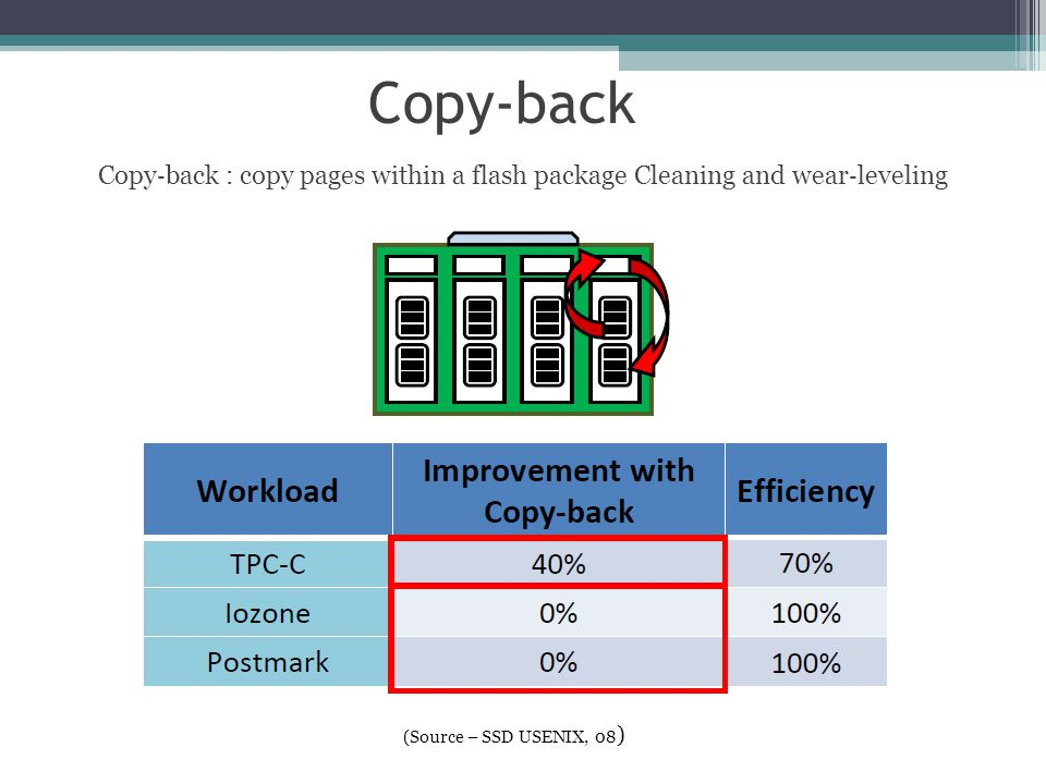 Copy‐back Copy‐back : copy pages within a flash package Cleaning and wear‐leveling.