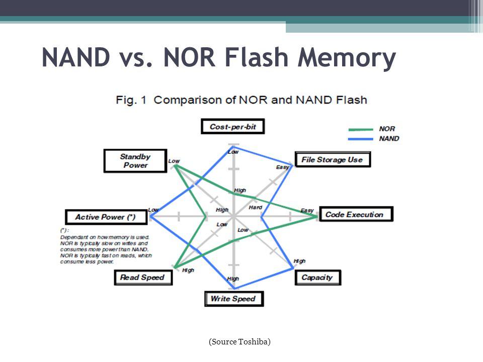 NAND vs. NOR Flash Memory