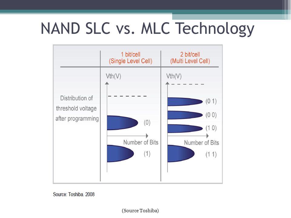 NAND SLC vs. MLC Technology