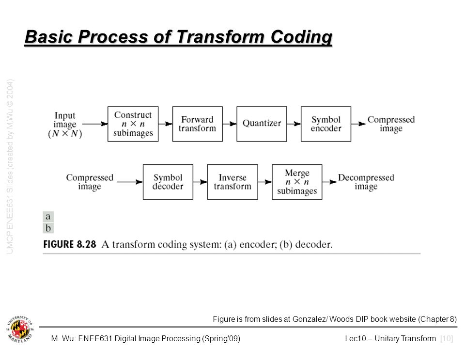 Basic Process of Transform Coding