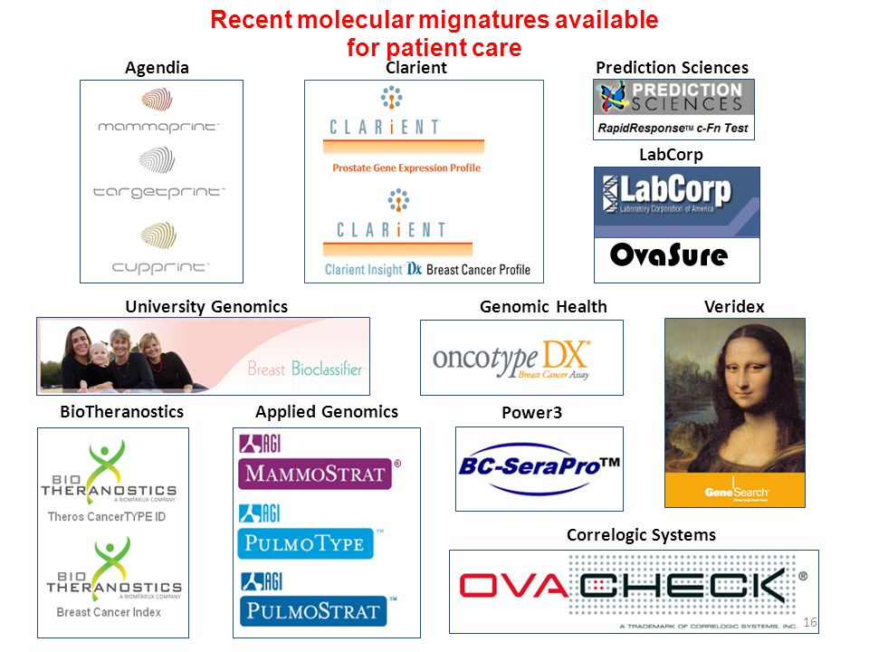 Recent molecular mignatures available for patient care