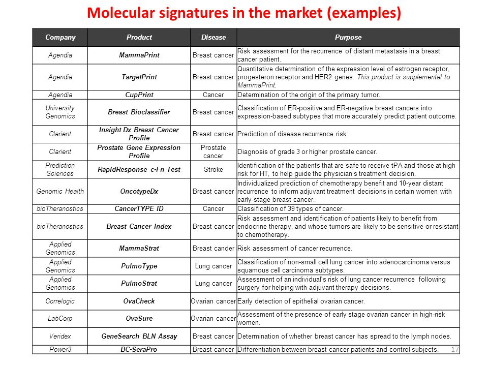 Molecular signatures in the market (examples)