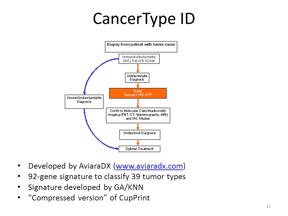 CancerType ID Developed by AviaraDX (www.aviaradx.com)