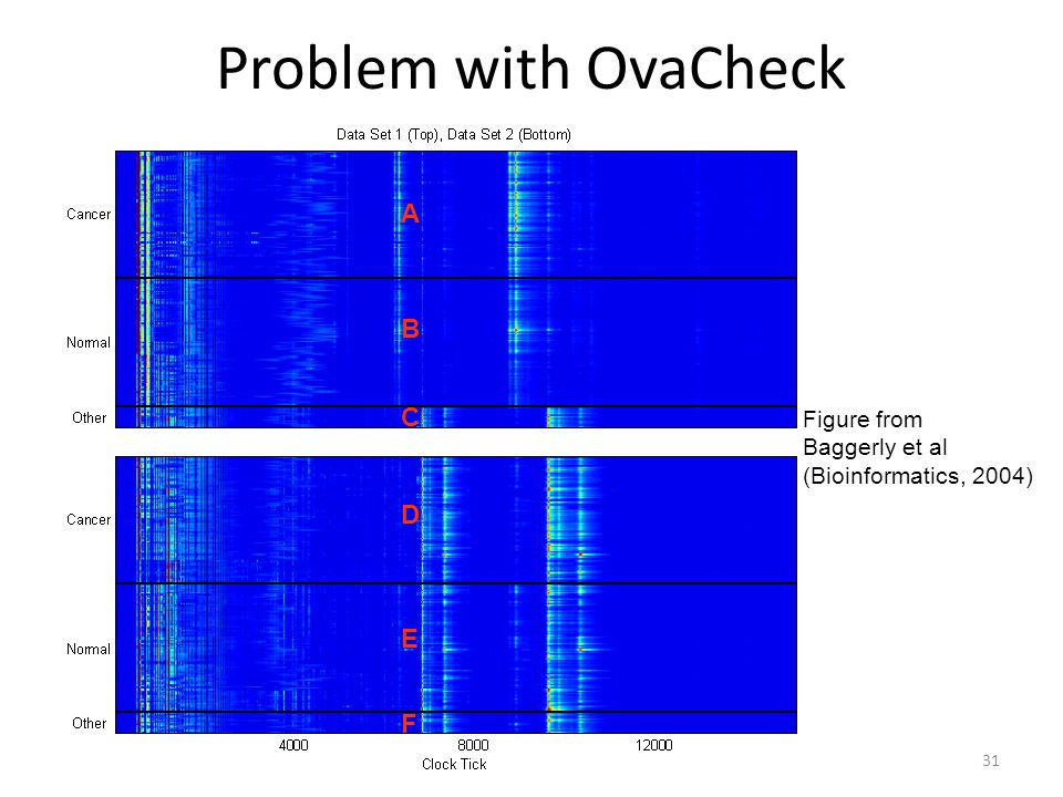 Problem with OvaCheck A B C D E F Figure from Baggerly et al