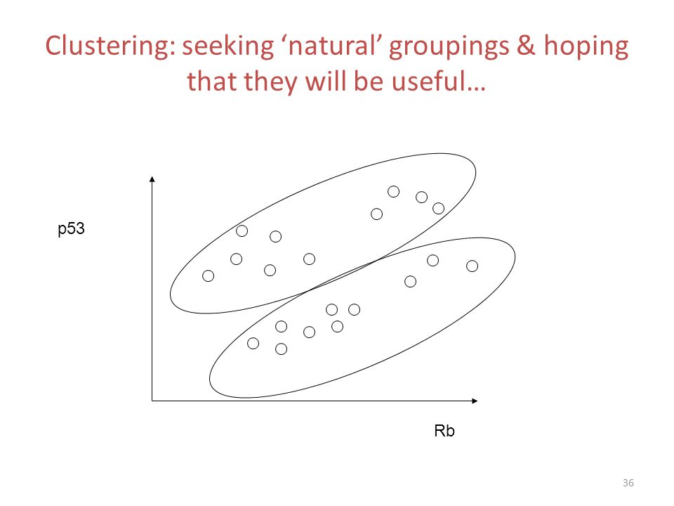 Clustering: seeking 'natural' groupings & hoping that they will be useful…