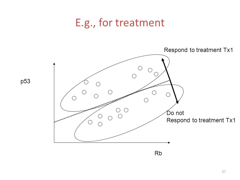 E.g., for treatment Respond to treatment Tx1 p53 Do not