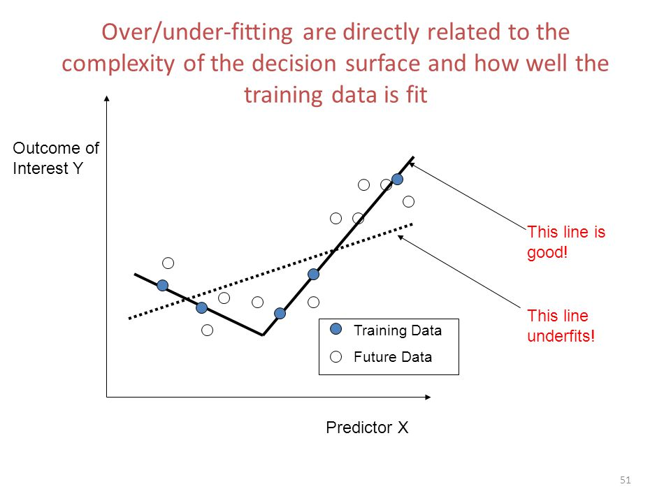 Over/under-fitting are directly related to the complexity of the decision surface and how well the training data is fit