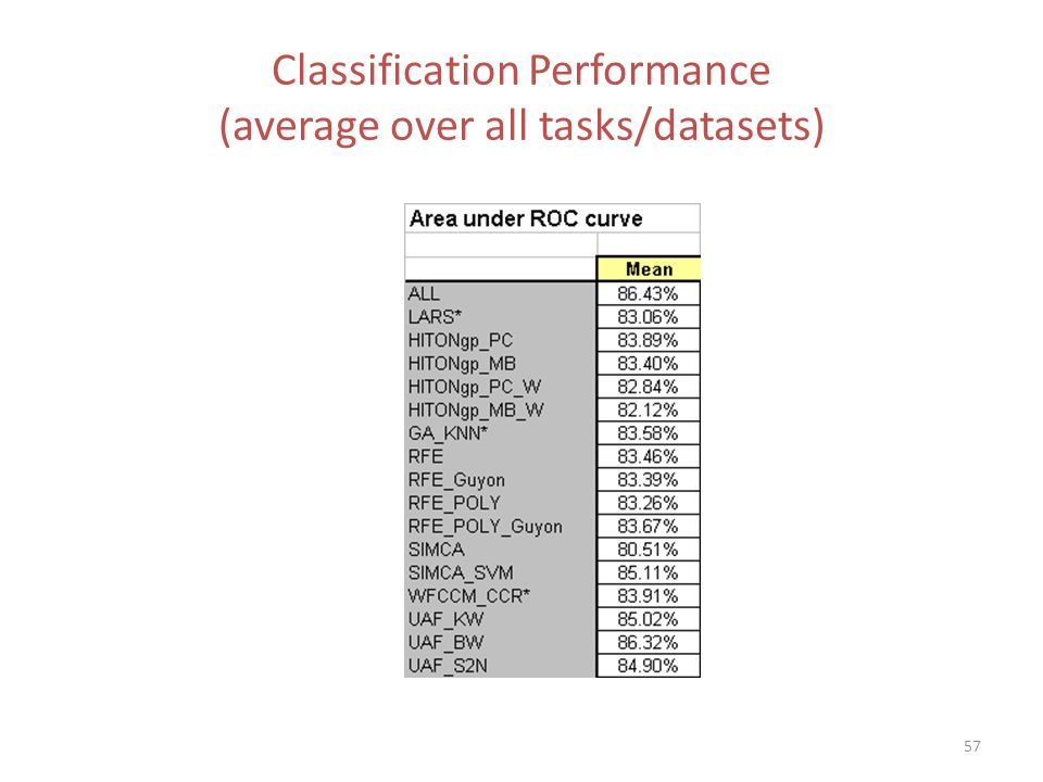 Classification Performance (average over all tasks/datasets)