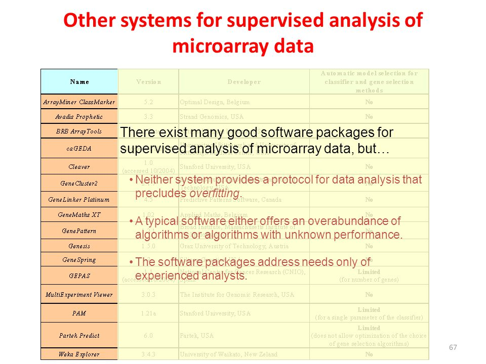 Other systems for supervised analysis of microarray data