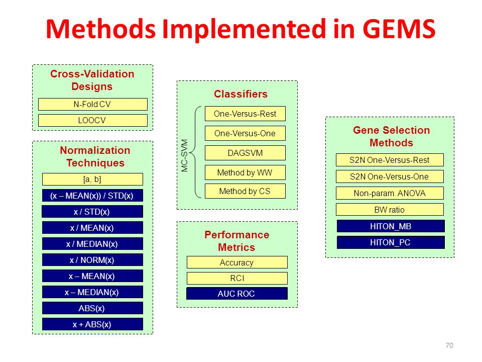 Methods Implemented in GEMS