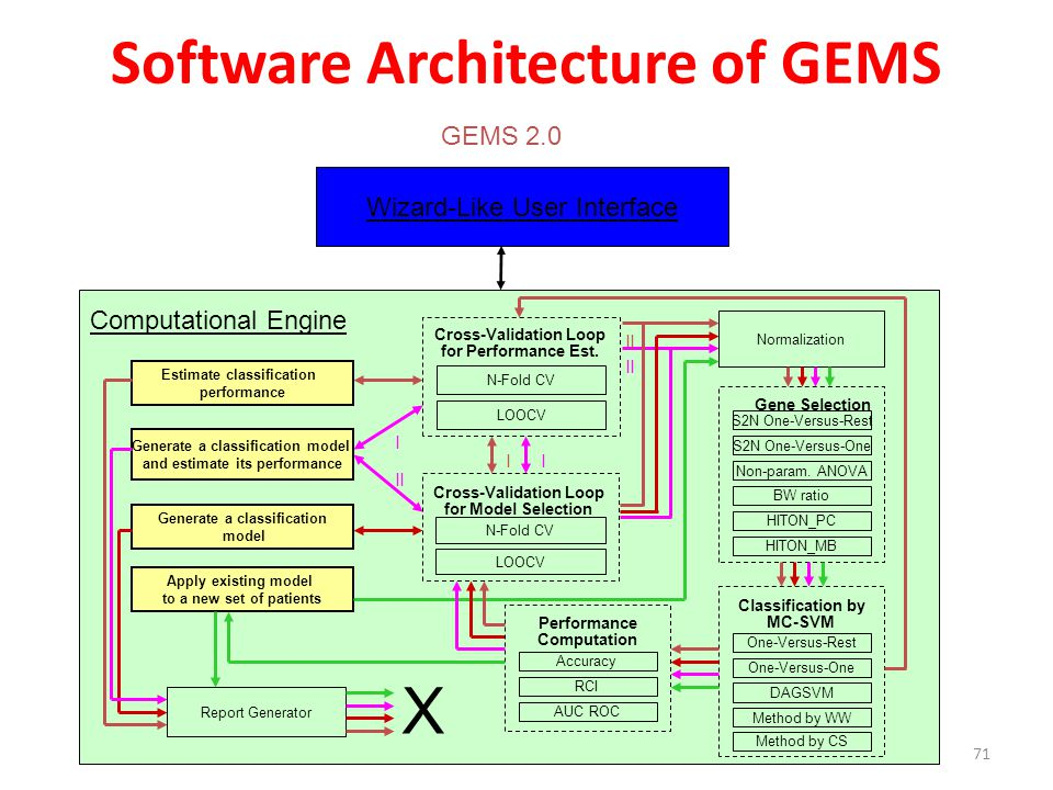 Software Architecture of GEMS