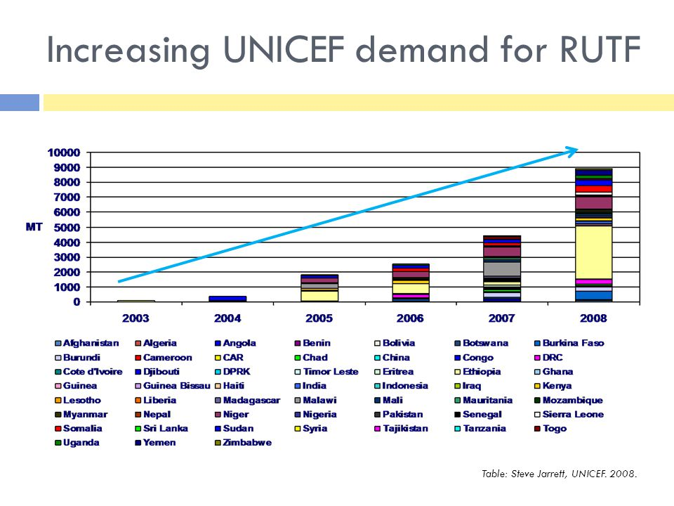 Increasing UNICEF demand for RUTF