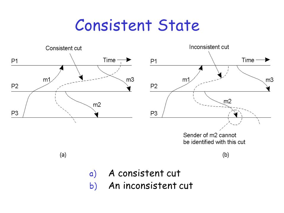Consistent State A consistent cut An inconsistent cut