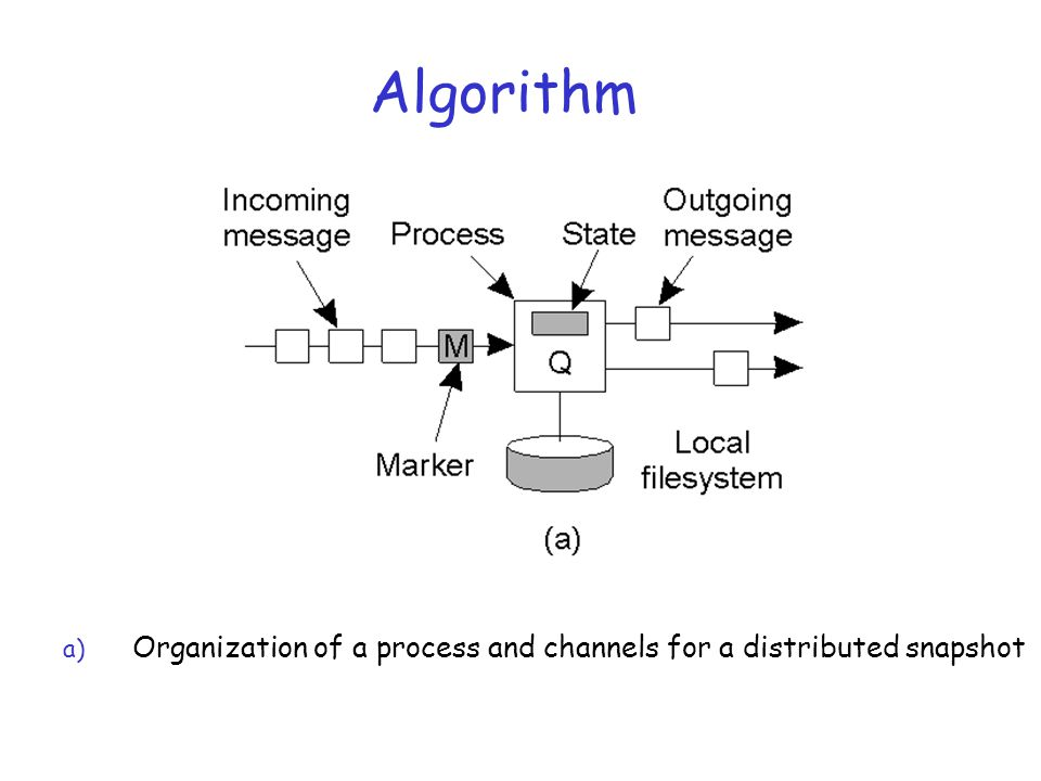 Algorithm Organization of a process and channels for a distributed snapshot