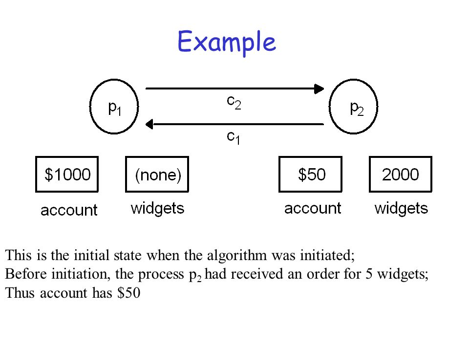 Example This is the initial state when the algorithm was initiated;