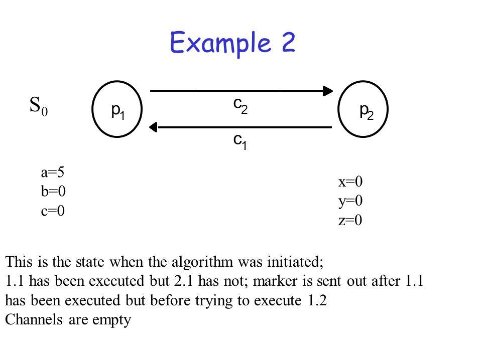 Example 2 S0 c p p c a=5 b=0 c=0 x=0 y=0 z=0