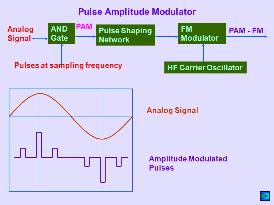 Pulse Amplitude Modulator