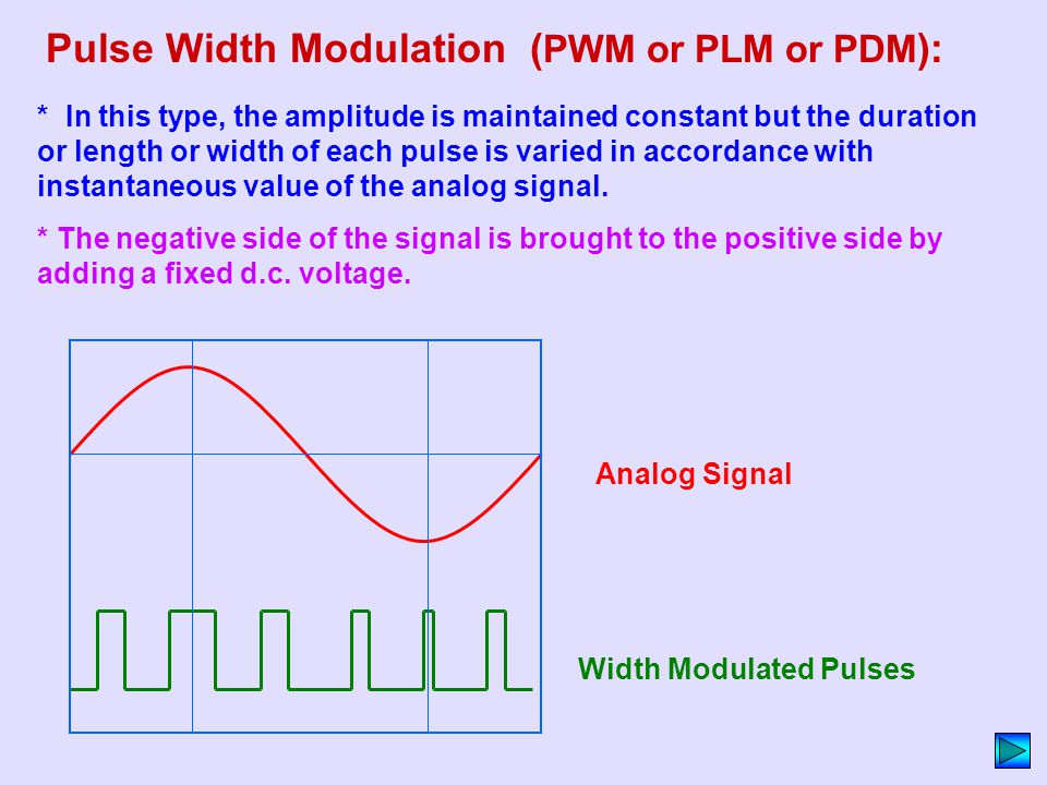 Pulse Width Modulation (PWM or PLM or PDM):