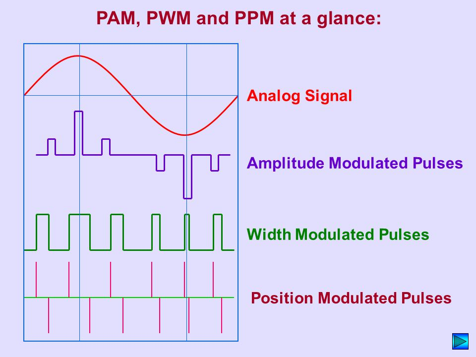 PAM, PWM and PPM at a glance: