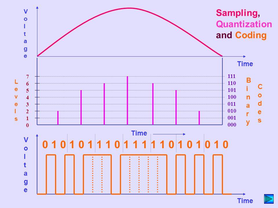 Time Voltage. Sampling, Quantization and Coding. 76543210. 111 110 101 100 011 010 001 000. Levels.