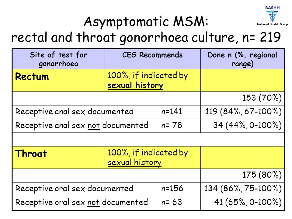 Asymptomatic MSM: rectal and throat gonorrhoea culture, n= 219