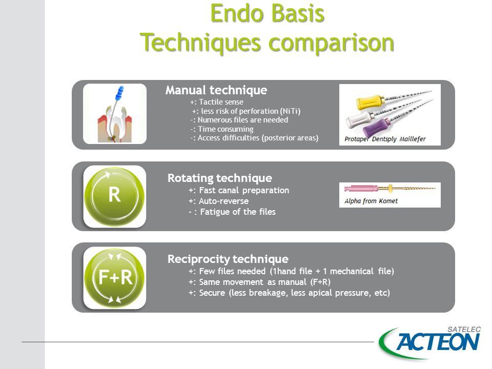 Techniques comparison