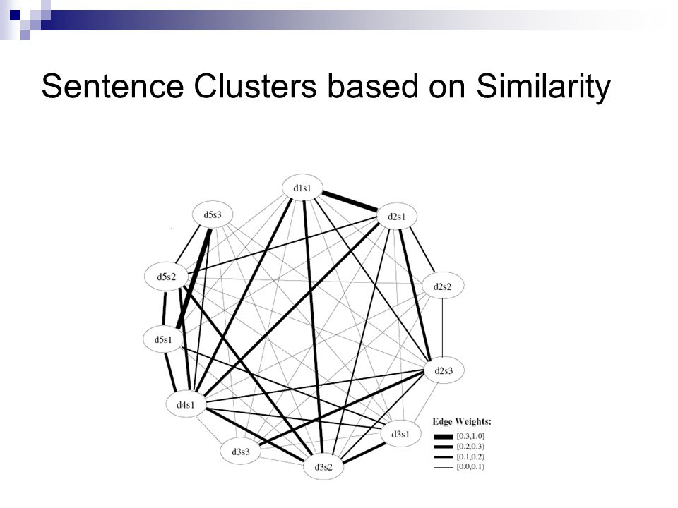Sentence Clusters based on Similarity
