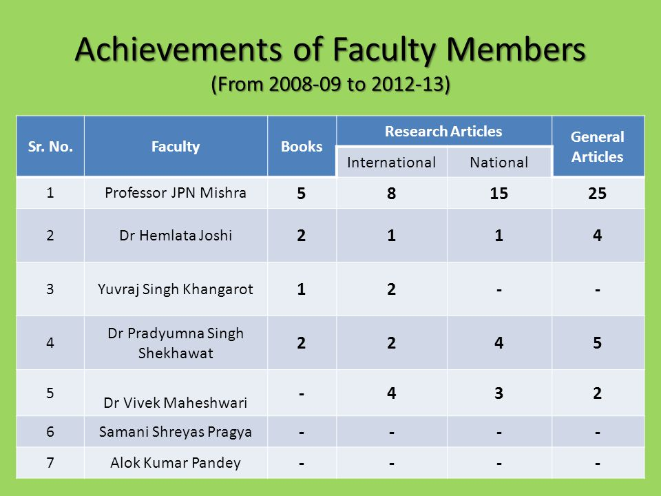Achievements of Faculty Members (From 2008-09 to 2012-13)