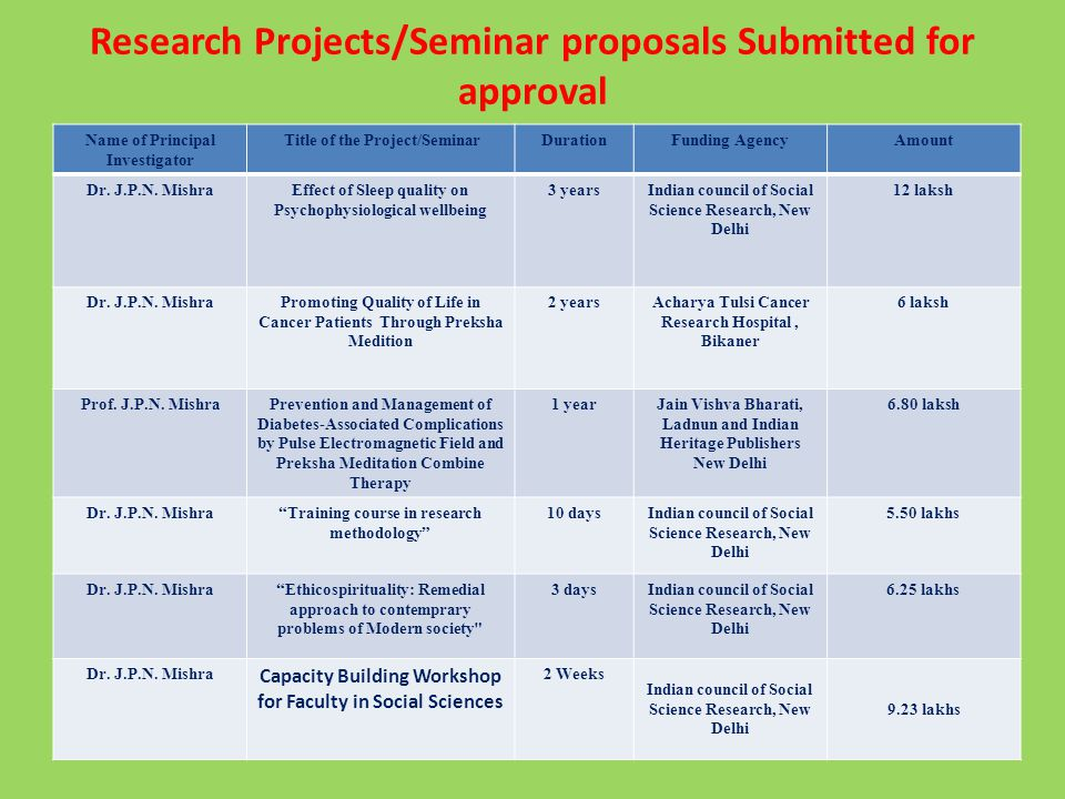 Research Projects/Seminar proposals Submitted for approval