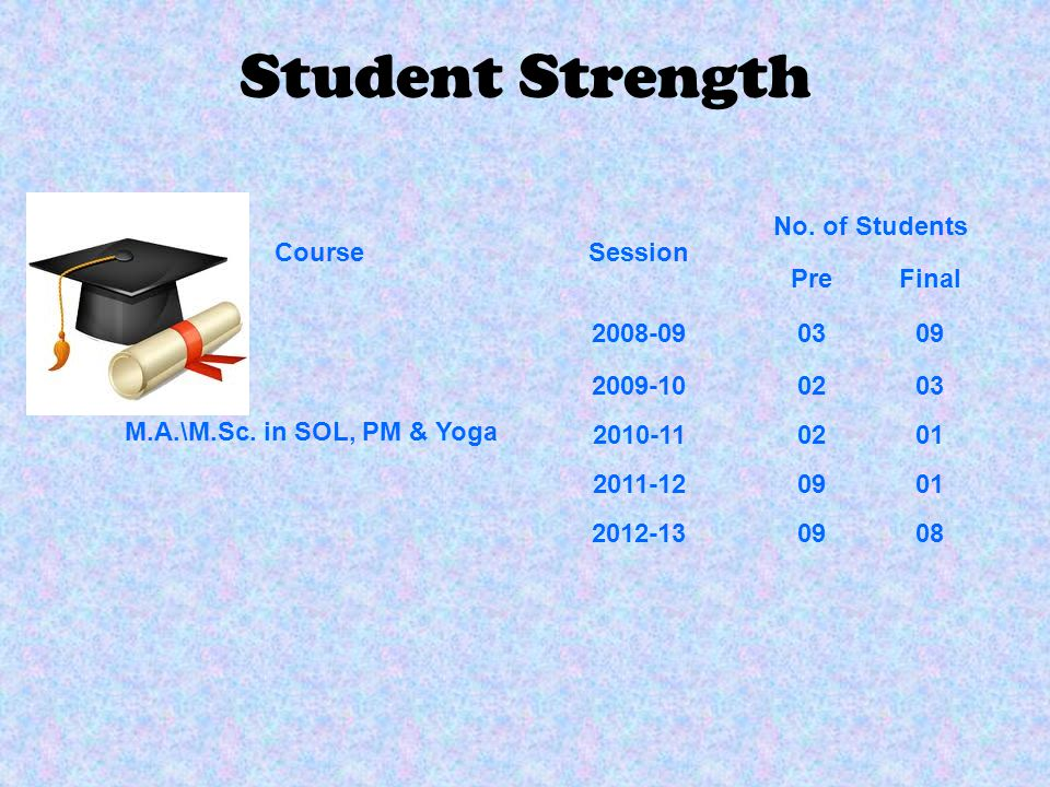 Student Strength Course Session No. of Students Pre Final